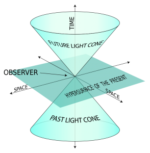 Practice Notes: Space-Time Interval