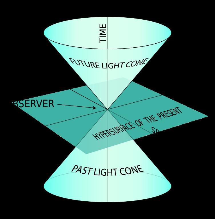 Light Cone physics